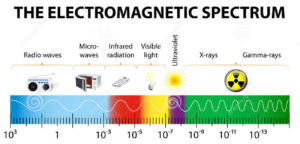 Illustration of the light spectrum
